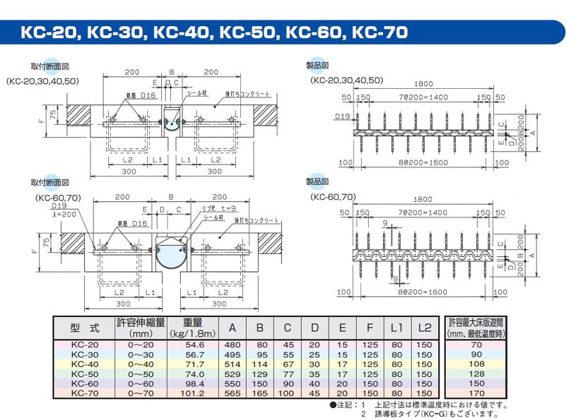 KC-20、KC-30、KC-40、KC-60